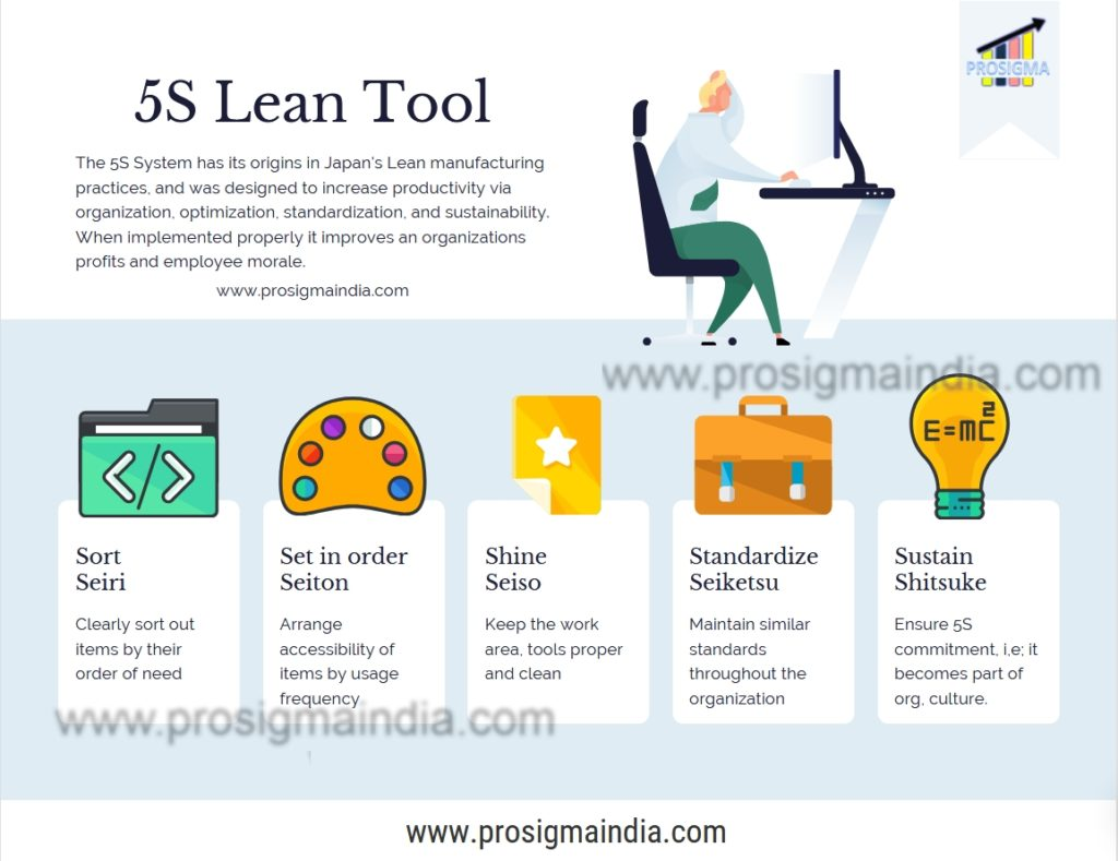 5S Lean Tool by www.prosigmaindia.com
