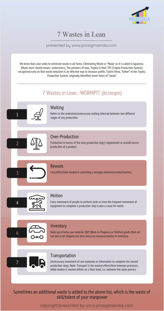 7 Wastes in Lean - prosigmaindia